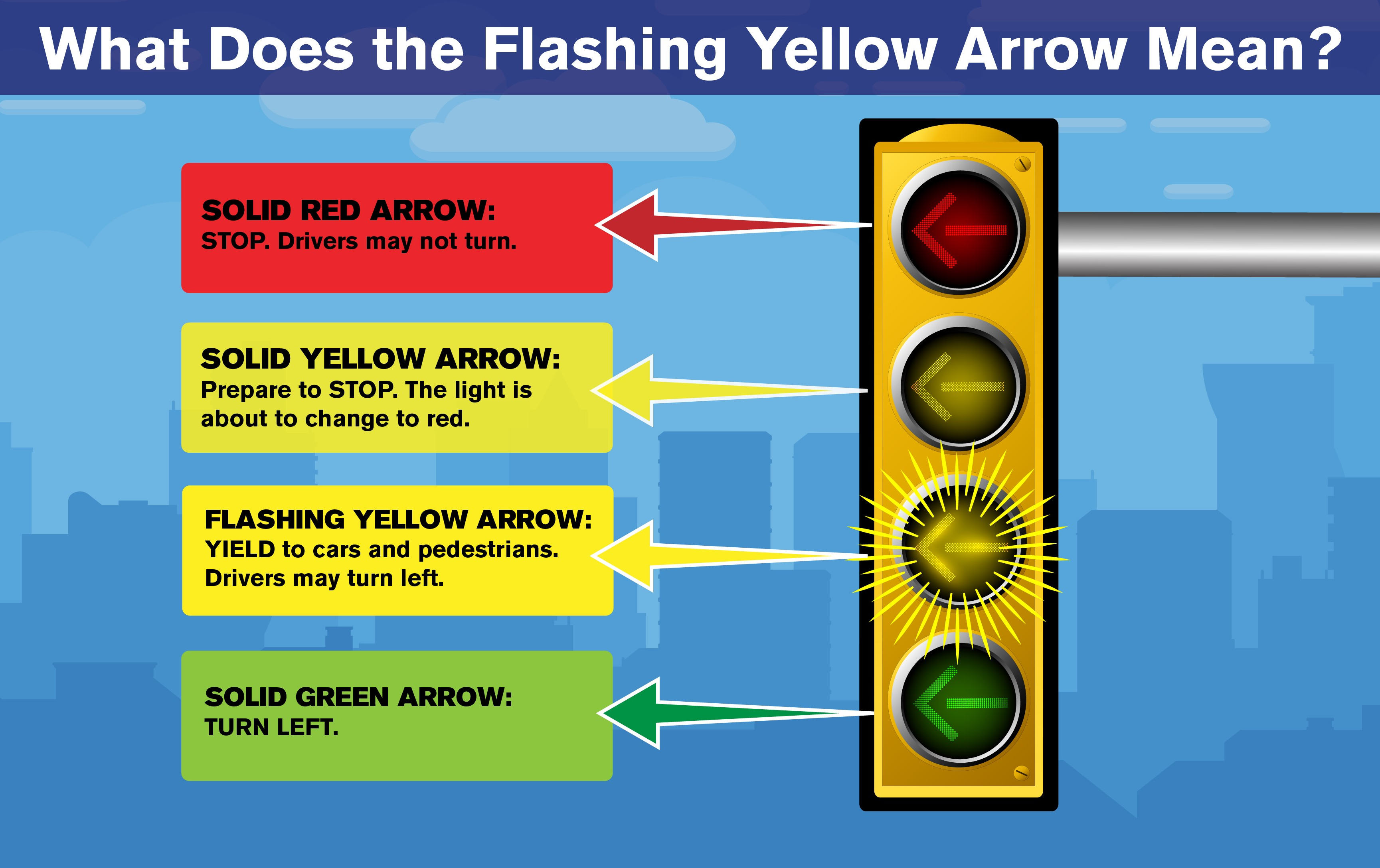 flashing-yellow-arrows-graphic
